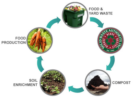 Sc Bill Of Sale >> Food Waste Recycling | Horry County Solid Waste Authority | Horry County SC | South Carolina